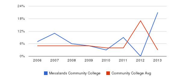 Mesalands Community College Unknown&nbsp(2006-2013)