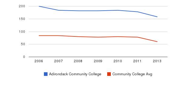 Adirondack Community College Total Faculty&nbsp(2006-2013)