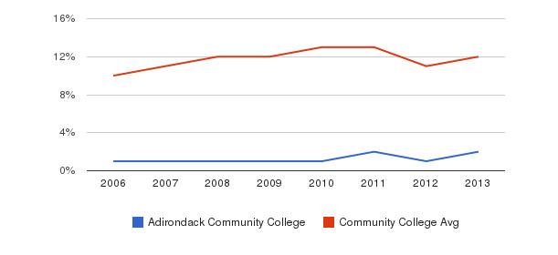 Adirondack Community College Black&nbsp(2006-2013)