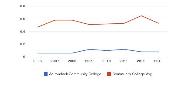 Adirondack Community College Diversity Score&nbsp(2006-2013)