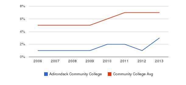 Adirondack Community College Hispanic&nbsp(2006-2013)