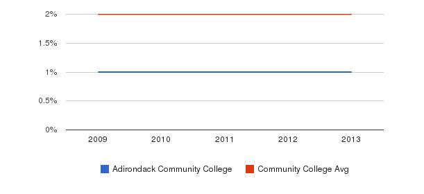 Adirondack Community College More&nbsp(2009-2013)