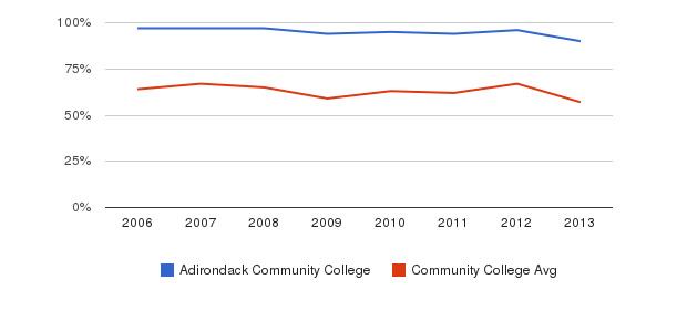 Adirondack Community College White&nbsp(2006-2013)