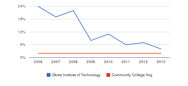 Globe Institute of Technology Asian&nbsp(2006-2013)