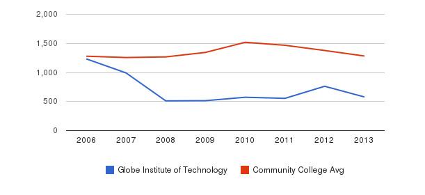 Globe Institute of Technology Total Enrollment&nbsp(2006-2013)