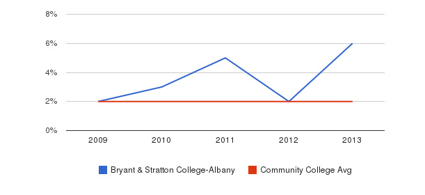 Bryant & Stratton College-Albany More&nbsp(2009-2013)