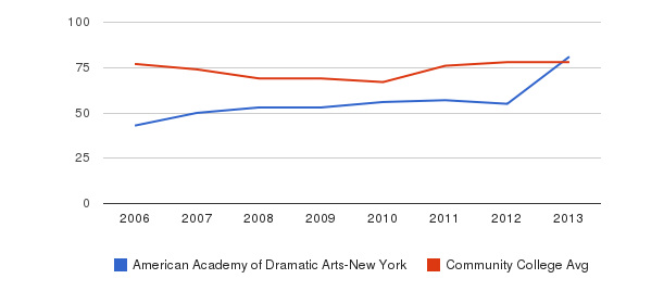 American Academy of Dramatic Arts-New York Percent Admitted&nbsp(2006-2013)
