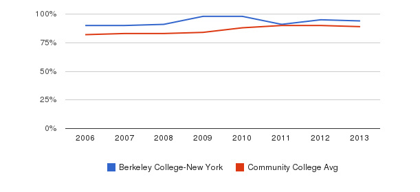 Berkeley College-New York % Students Receiving Some Financial Aid&nbsp(2006-2013)