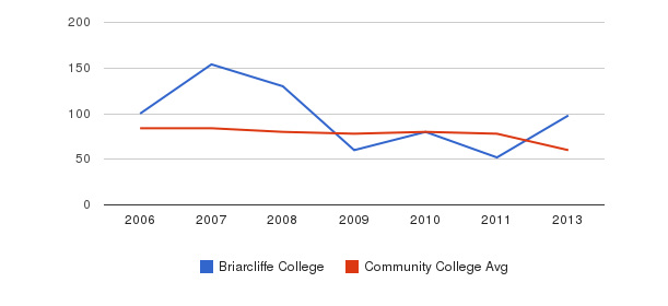 Briarcliffe College Total Faculty&nbsp(2006-2013)