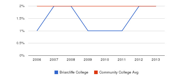 Briarcliffe College Asian&nbsp(2006-2013)