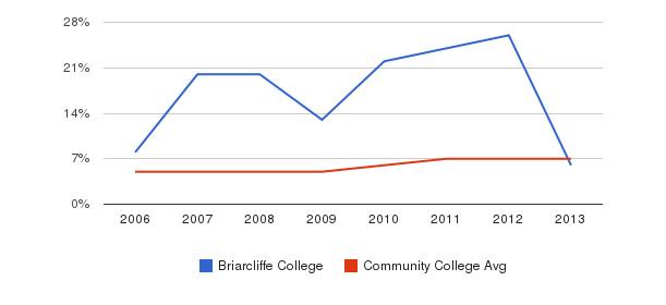 Briarcliffe College Hispanic&nbsp(2006-2013)