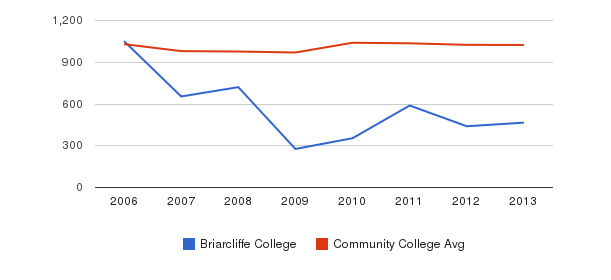 Briarcliffe College Part-Time Students&nbsp(2006-2013)