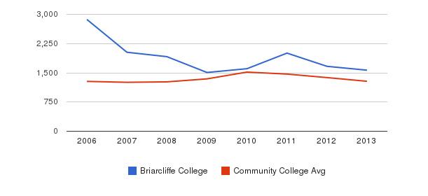 Briarcliffe College Total Enrollment&nbsp(2006-2013)