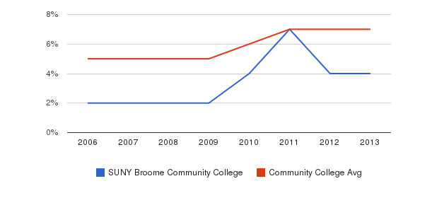 SUNY Broome Community College Hispanic&nbsp(2006-2013)