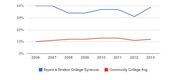 Bryant & Stratton College-Syracuse Black&nbsp(2006-2013)