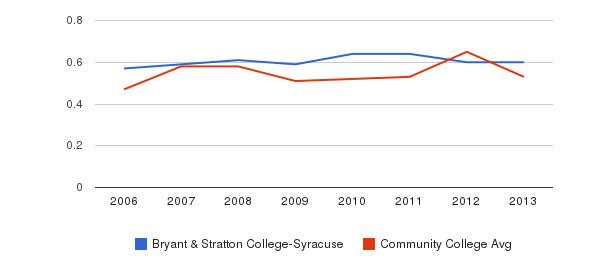 Bryant & Stratton College-Syracuse Diversity Score&nbsp(2006-2013)