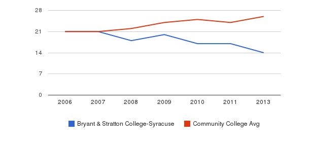 Bryant & Stratton College-Syracuse student staff&nbsp(2006-2013)