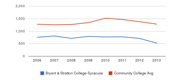 Bryant & Stratton College-Syracuse Total Enrollment&nbsp(2006-2013)
