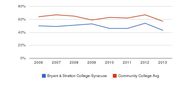 Bryant & Stratton College-Syracuse White&nbsp(2006-2013)