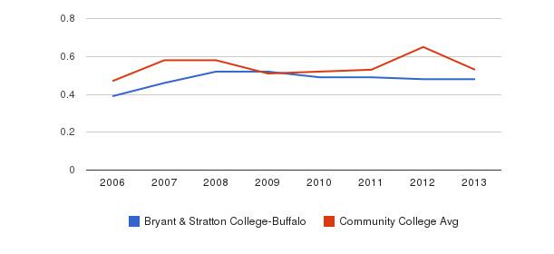 Bryant & Stratton College-Buffalo Diversity Score&nbsp(2006-2013)