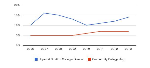 Bryant & Stratton College-Greece Hispanic&nbsp(2006-2013)