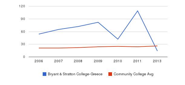 Bryant & Stratton College-Greece student staff&nbsp(2006-2013)