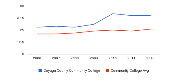 Cayuga County Community College student staff&nbsp(2006-2013)