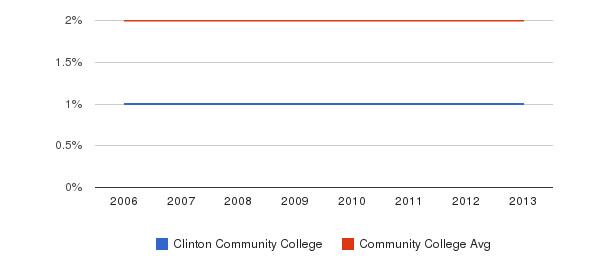 Clinton Community College Asian&nbsp(2006-2013)