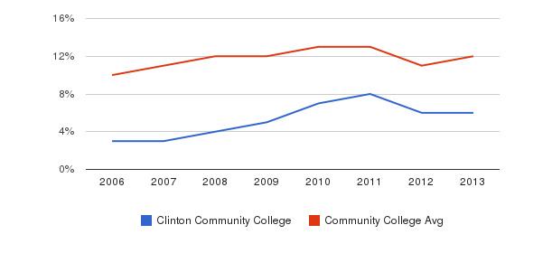 Clinton Community College Black&nbsp(2006-2013)