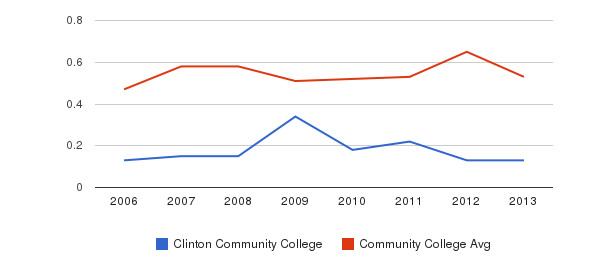 Clinton Community College Diversity Score&nbsp(2006-2013)