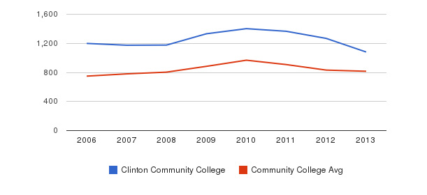 Clinton Community College Full-Time Students&nbsp(2006-2013)
