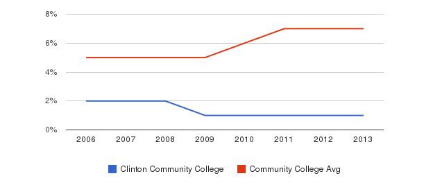 Clinton Community College Hispanic&nbsp(2006-2013)
