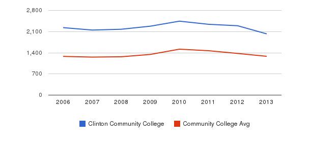 Clinton Community College Total Enrollment&nbsp(2006-2013)