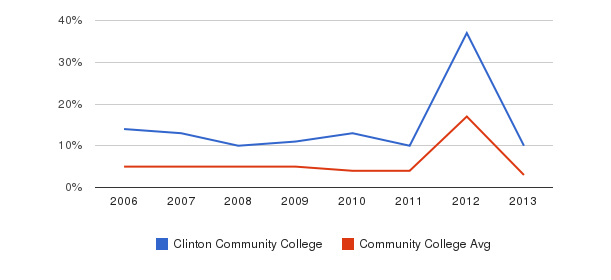 Clinton Community College Unknown&nbsp(2006-2013)