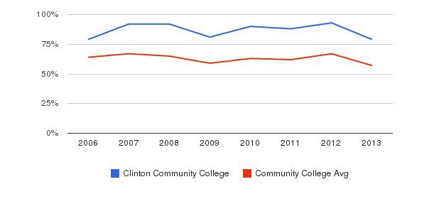 Clinton Community College White&nbsp(2006-2013)