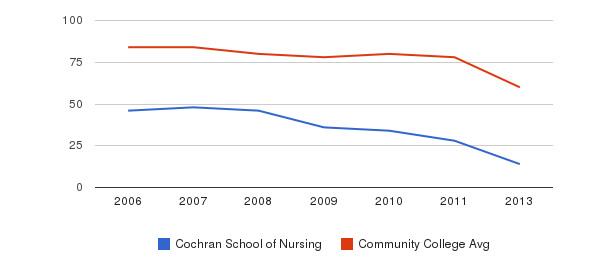 Cochran School of Nursing Total Faculty&nbsp(2006-2013)