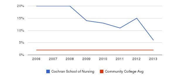 Cochran School of Nursing Asian&nbsp(2006-2013)