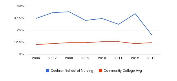 Cochran School of Nursing Black&nbsp(2006-2013)