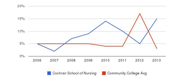 Cochran School of Nursing Unknown&nbsp(2006-2013)