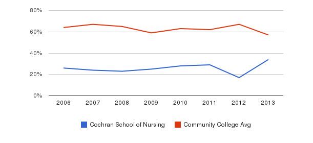 Cochran School of Nursing White&nbsp(2006-2013)