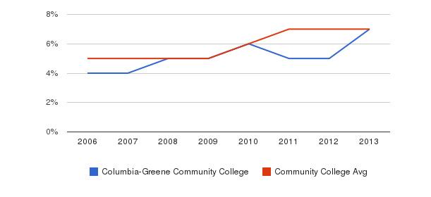 Columbia-Greene Community College Hispanic&nbsp(2006-2013)