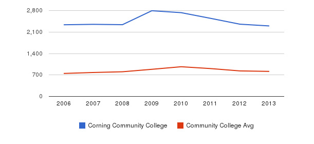Corning Community College Full-Time Students&nbsp(2006-2013)