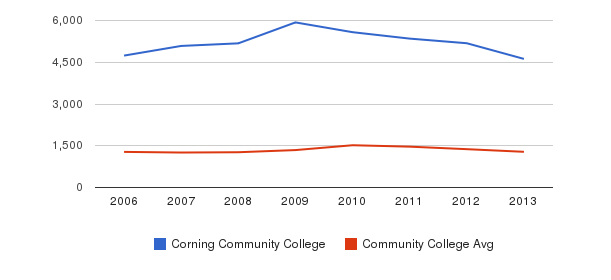 Corning Community College Total Enrollment&nbsp(2006-2013)