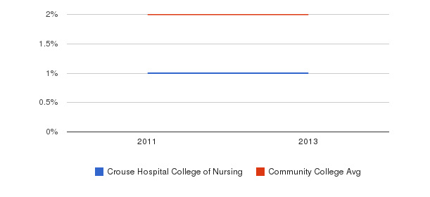 Crouse Hospital College of Nursing More&nbsp(2011-2013)