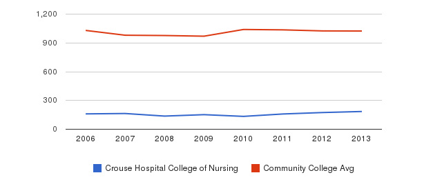Crouse Hospital College of Nursing Part-Time Students&nbsp(2006-2013)
