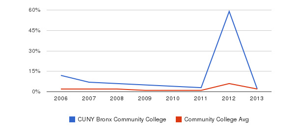 CUNY Bronx Community College non_resident&nbsp(2006-2013)