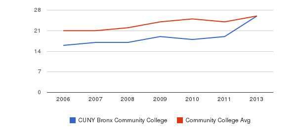 CUNY Bronx Community College student staff&nbsp(2006-2013)