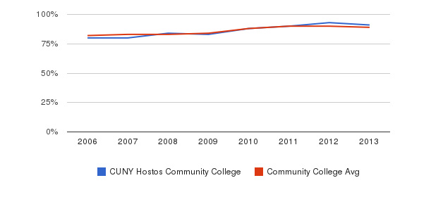 CUNY Hostos Community College % Students Receiving Some Financial Aid&nbsp(2006-2013)