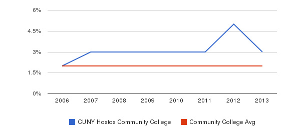 CUNY Hostos Community College Asian&nbsp(2006-2013)