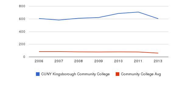 CUNY Kingsborough Community College Total Faculty&nbsp(2006-2013)